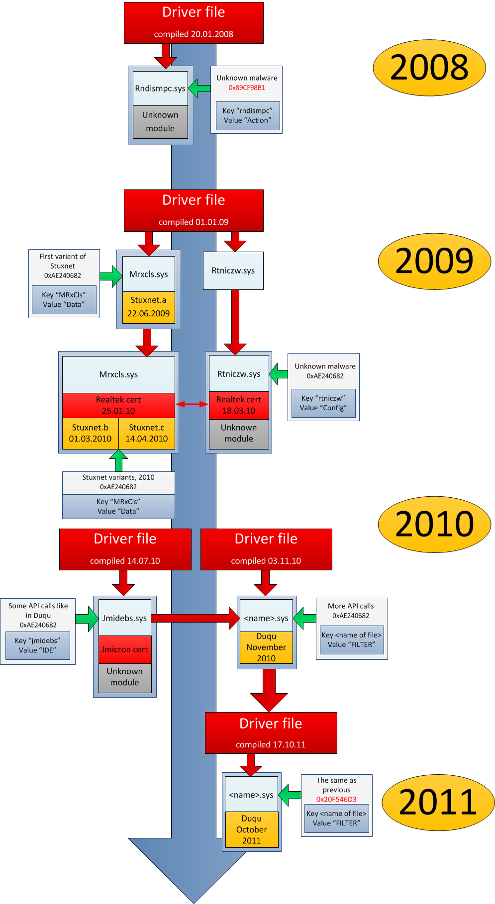 Driver Evolution from 2008 to 2011 (Kaspersky)