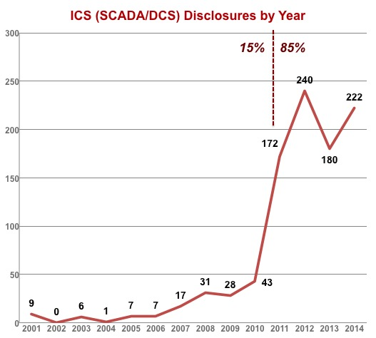 ICS Vulnerability Disclosures by Year